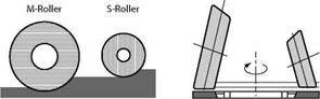 Track-Guided Rollers
